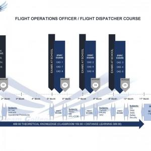 cronograma oficial de operações de voo