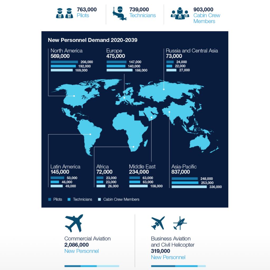 Perspectivas futuras na aviação!