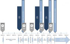 cronograma atpl modular