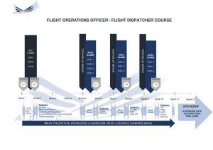 cronograma oficial de operações de voo integrado